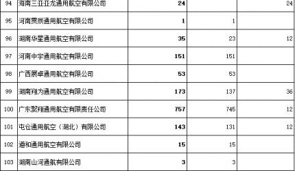 197家通用航空企业拟获得4.82亿补贴资金